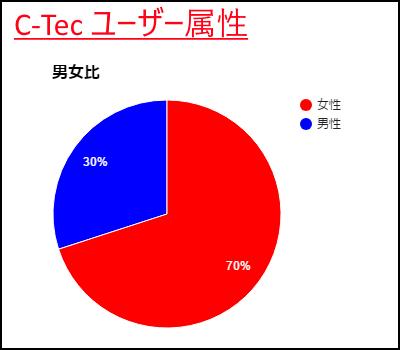 C-Tecユーザー属性