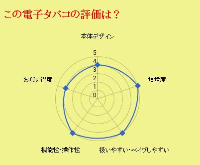 CLOUD17の評価グラフ